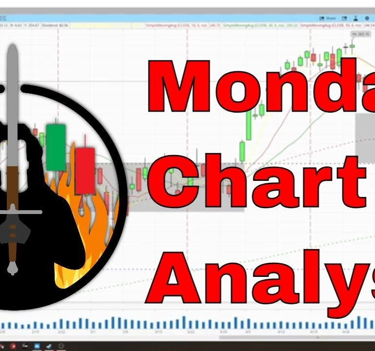 Monday Charts   SPY Options Traders   SPY MSFT QQQ AAPL AMZN GOOGL