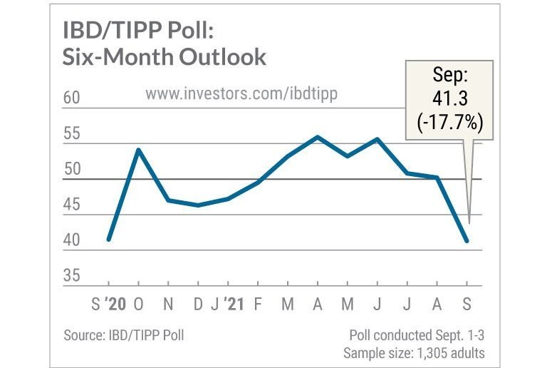 Economic Optimism Falls, Along With Government Optimism